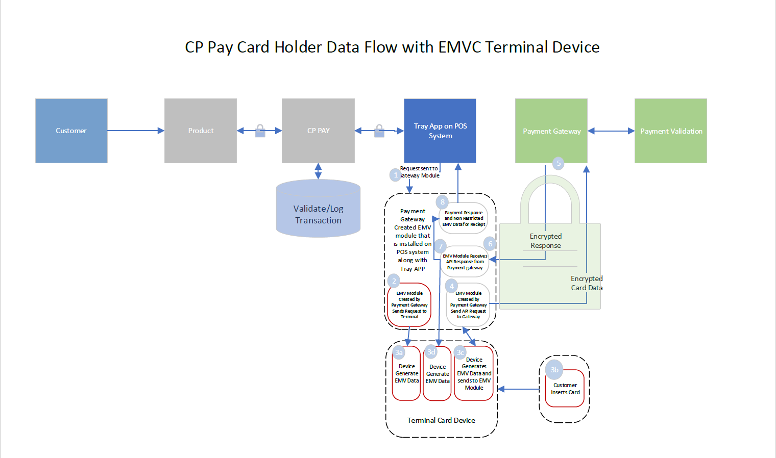 Payment Data Flow Diagram – CivicRec Help Center